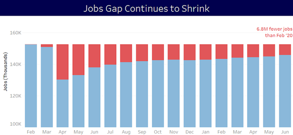 The Job Gap