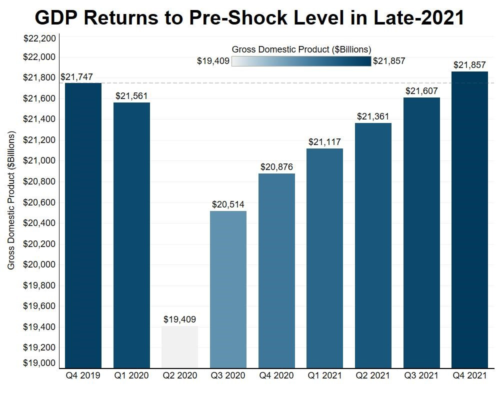 GDP to Return to Pre-Shock Levels