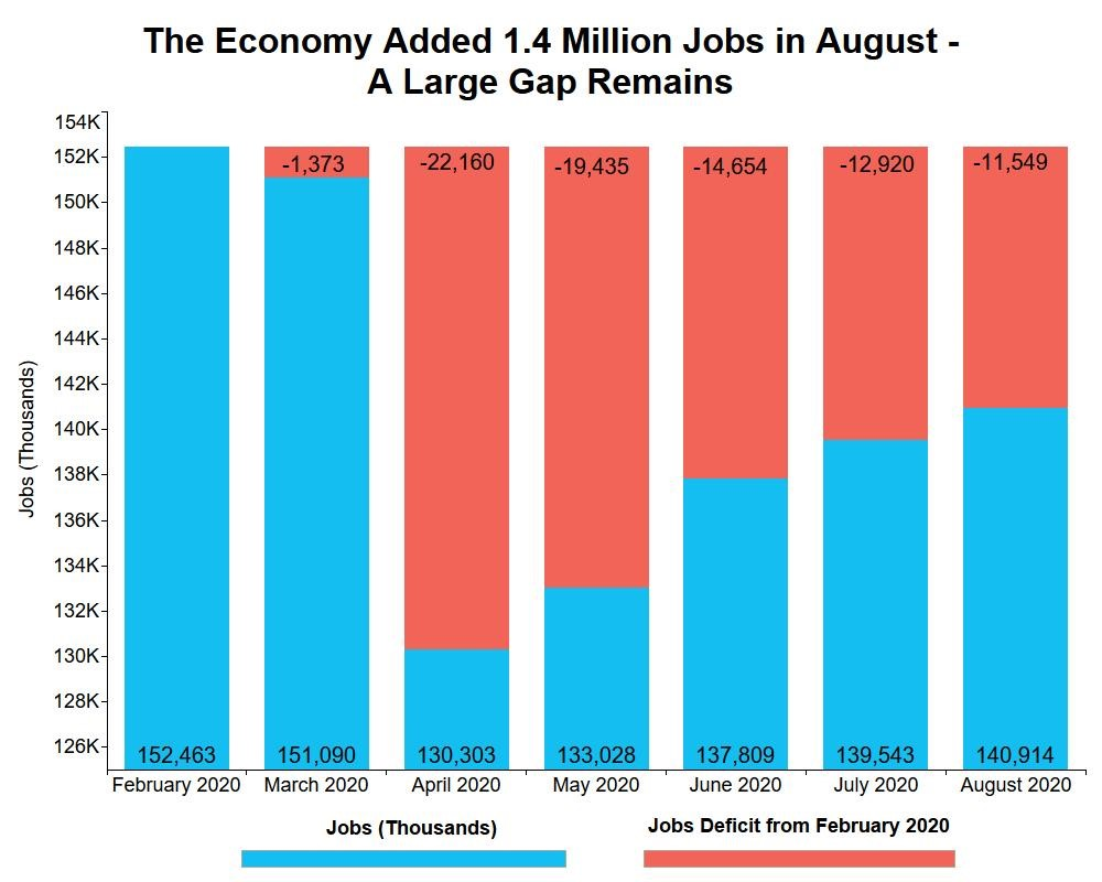 Jobs Added in August