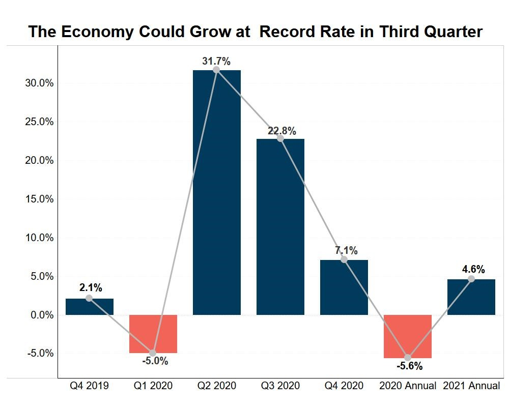 The Economy Could Grow at Record Rates