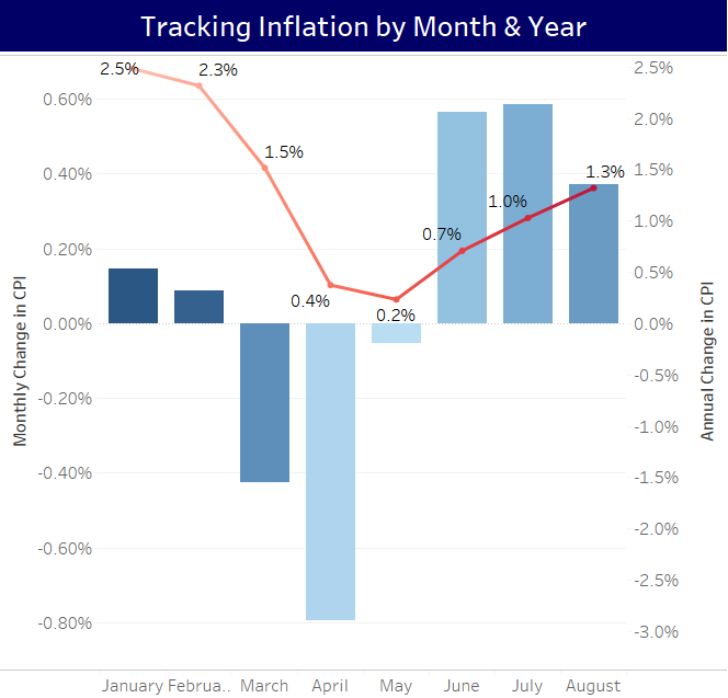 Tracking Inflation