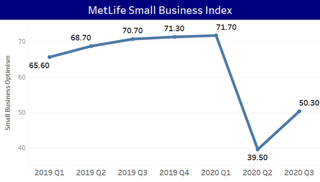MetLife Small Business Index