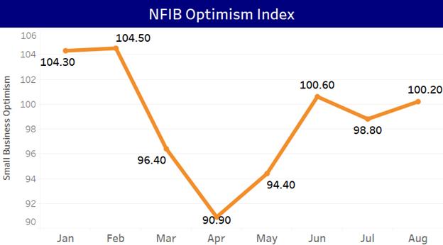 NFIB Optimism Index
