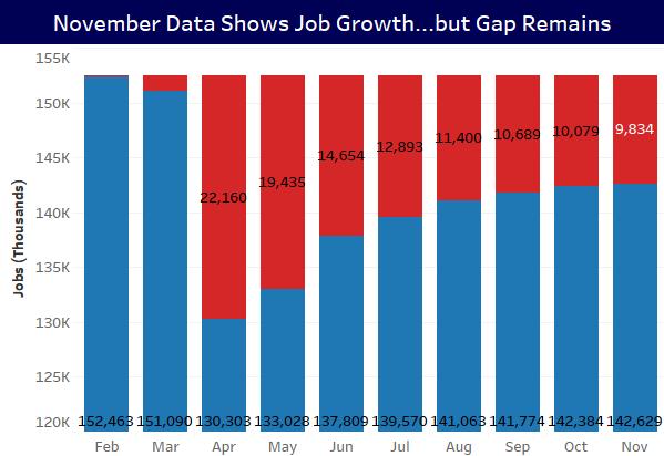 November Jobs Data