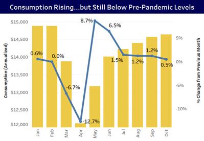 Consumption Rising