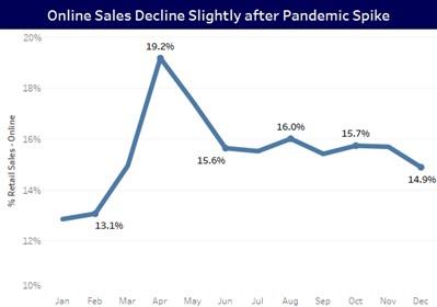 Online Sales Post Pandemic Spike