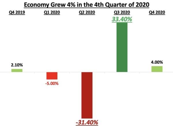 Economy in 4th Quarter of 2020