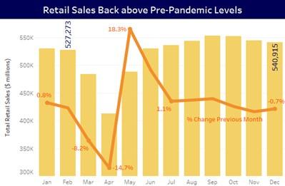 Retail Sales Pre-Pandemic