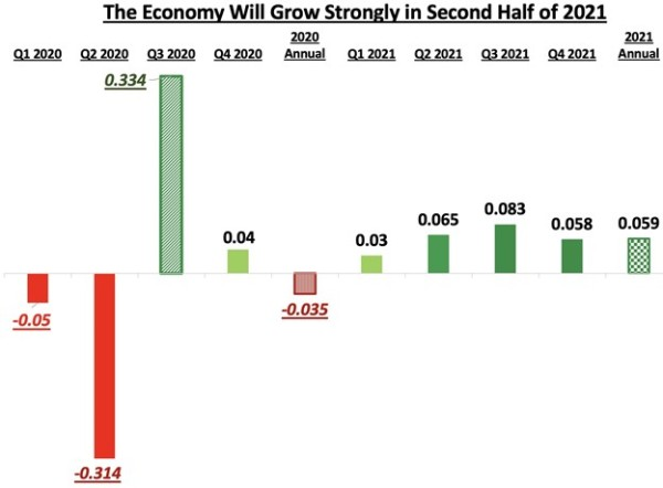 Economy During 2nd Half of 2021